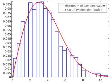 rayleigh_histogram_graph_featured