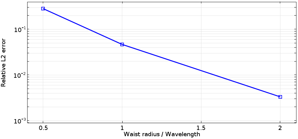 Graph plotting the relative L2 error against the waist radius of the units of wavelength.