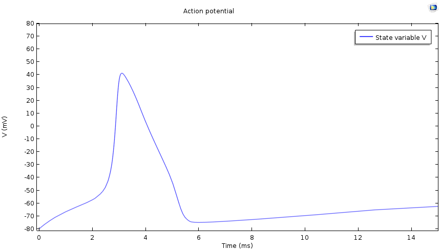 Graph showing the action potential of a cell.