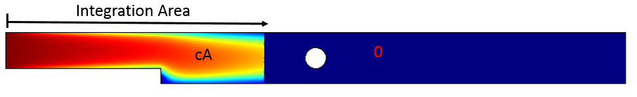 A graphic of the horizontal integration area.