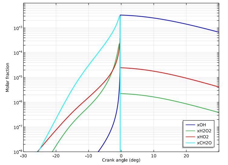 Simulation results showing a pure methane molar fraction plot.