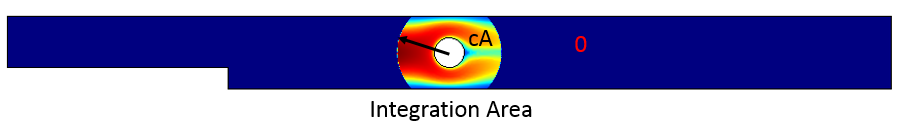 An image showing the radial integration area used for solving integro-differential equations.