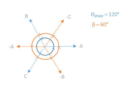 A three-phase phasor diagram.