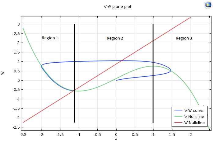 Simulation plot comparing a V-W curve, V-nullcline, and W-nullcline.