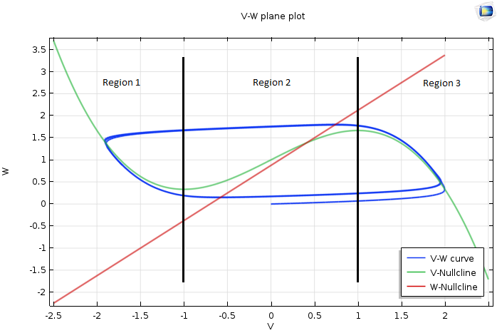 Graph of the VW-plane that has a fixed point in the middle of the region.