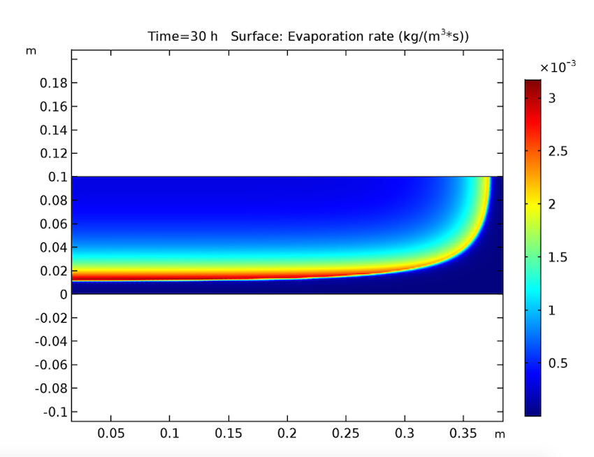 Simulation results showing the evaporation rate of wet cake after 30 hours have passed.