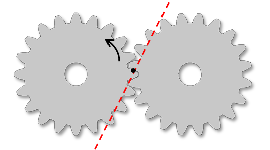 Schematic of two gears with a line of action that is defined by the driver gear and tangent rotating in the clockwise direction.