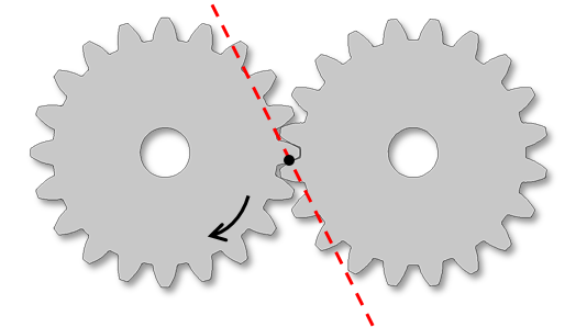 Illustration showing two gears that rotate in a counterclockwise direction and the line of action.
