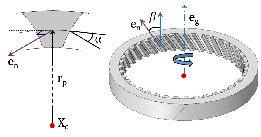 Image displaying a Helical Gear with its internal gear mesh.