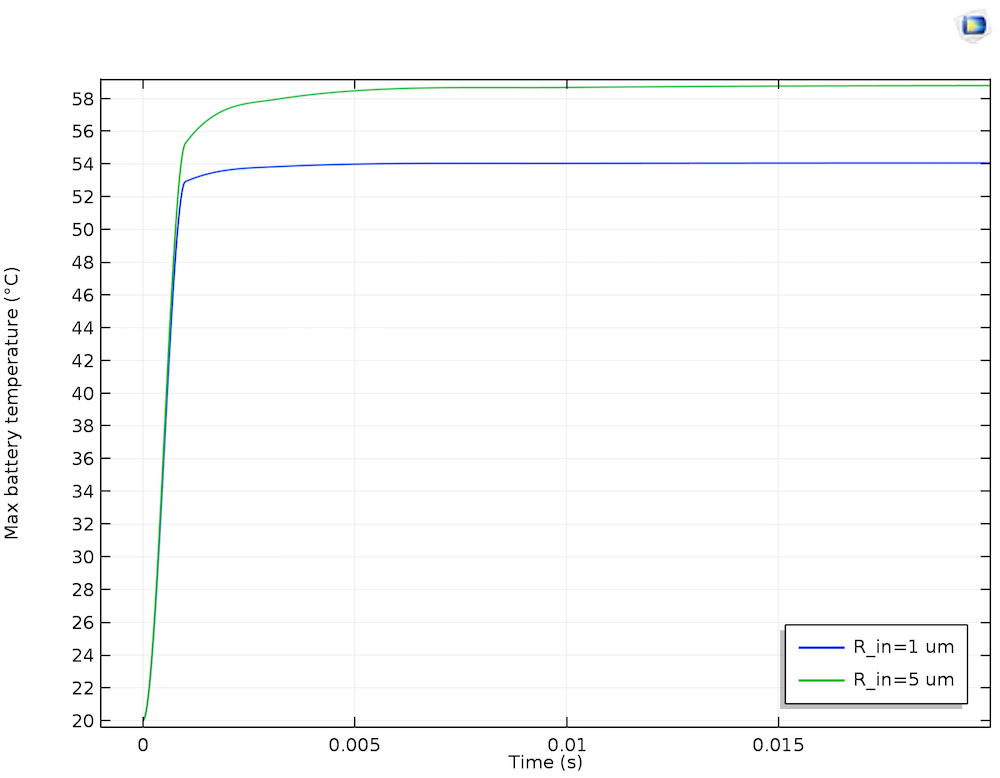 Plot comparing time and maximum battery temperature.