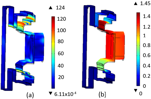 Simulations depicting stress and displacement in the optimized model configuration during a VDE.