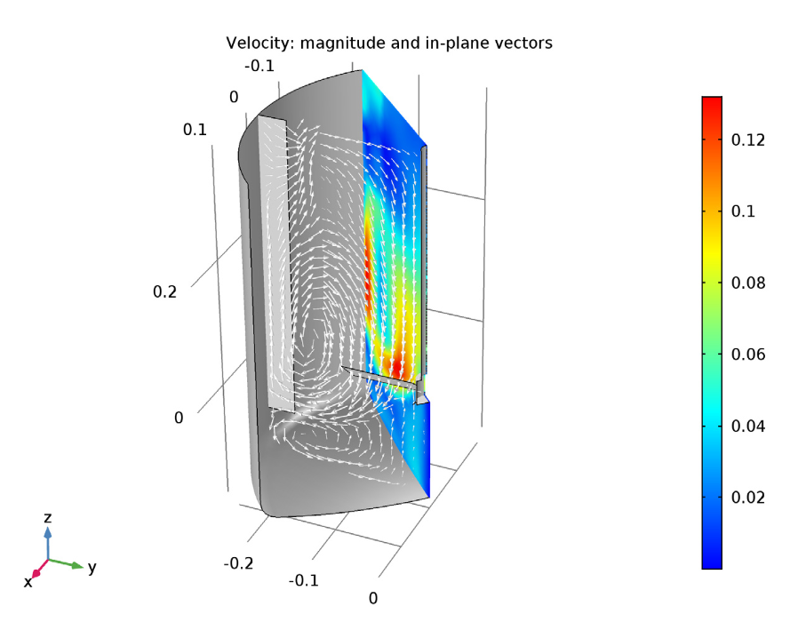 Simulation plot depicting the velocity magnitude and in-plane velocity vectors for the k-ω turbulence model.