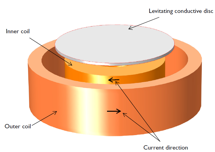 3D model of an electrodynamic levitation device in COMSOL Multiphysics.