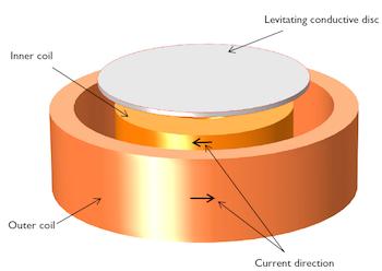3D model of electrodynamic levitation_featured