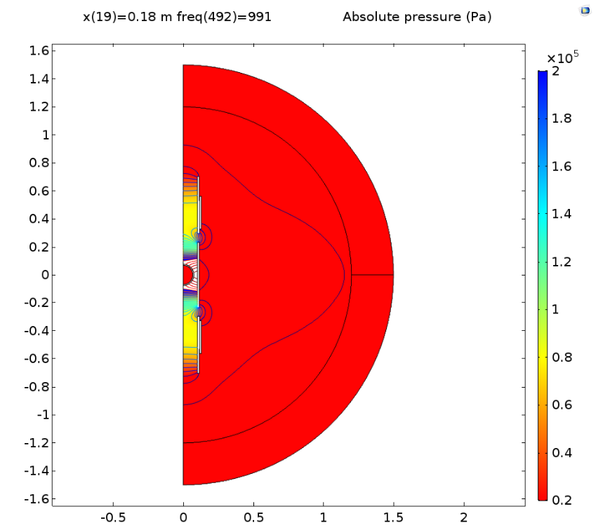 Simulation plot depicting the absolute sound pressure when the slots are opened at 1000 Hz.