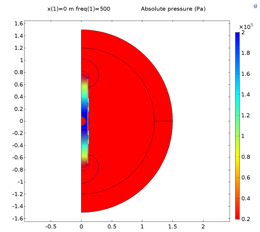 Simulation plot depicting the absolute sound pressure when slots are closed at 500 Hz.