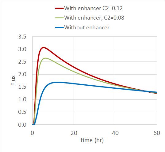 绘图显示了在三种吸收促进剂浓度水平下,皮肤中药物的归一化通量。