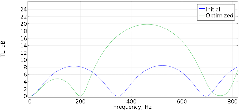 Graph comparing the transmission loss for the initial and optimized silencer.