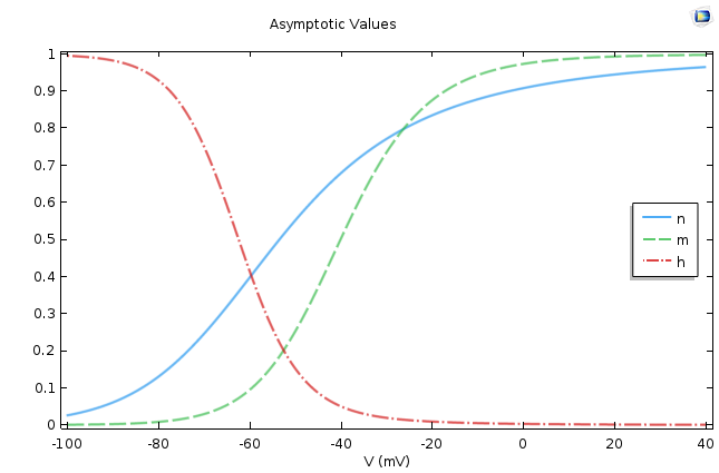 Plot displaying the asymptotic values of the Hodgkin-Huxley model's gate equations.