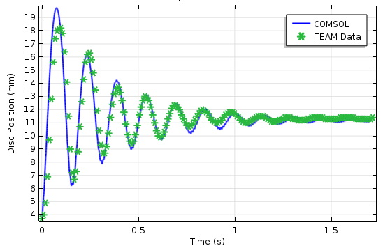 Plot comparing the simulation results and TEAM benchmark data for the corresponding position of the oscillating disc.