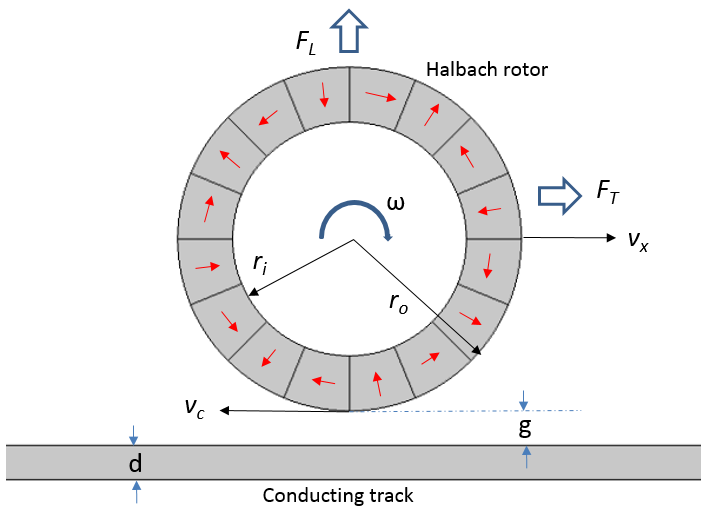 Illustration depicting the concept of electrodynamic wheel levitation for high-speed transportation.