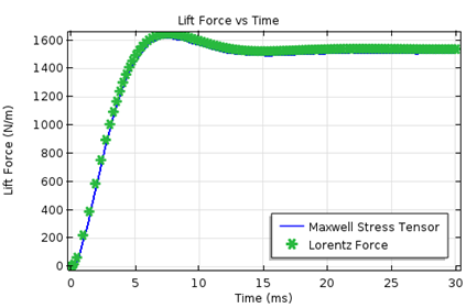 Graph showing the results for the lift force as a function of time.