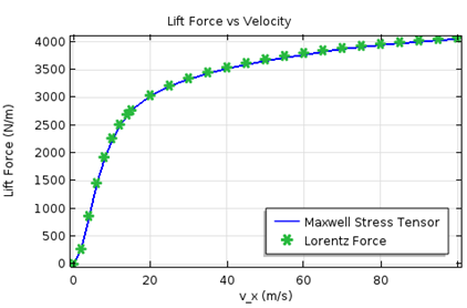 Simulation results for the lift force for various speeds.