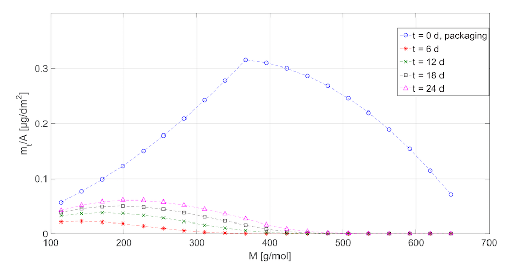 A plot showing the amount of substance in the food as a function of its molar mass.