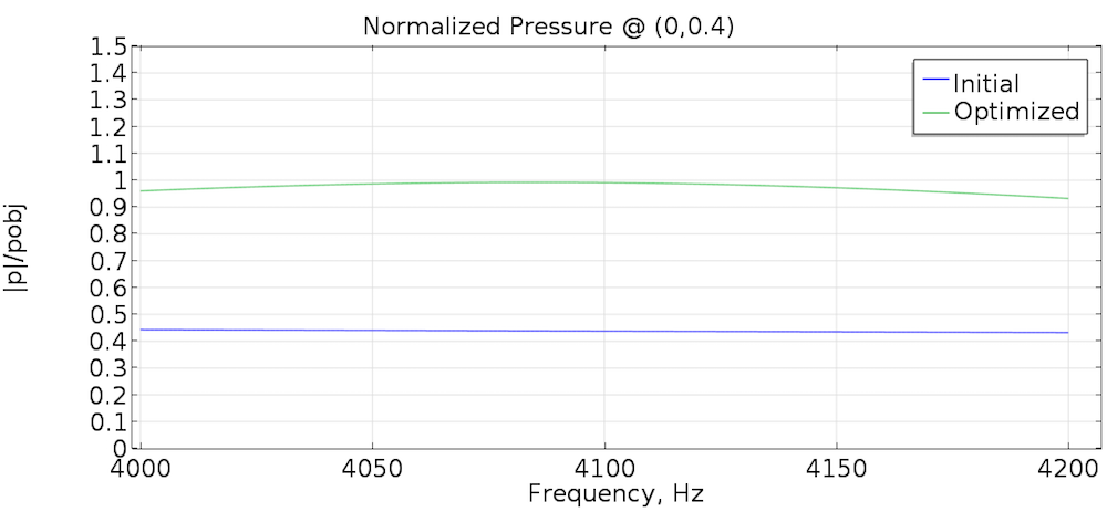 Graph illustrating the normalized pressure.