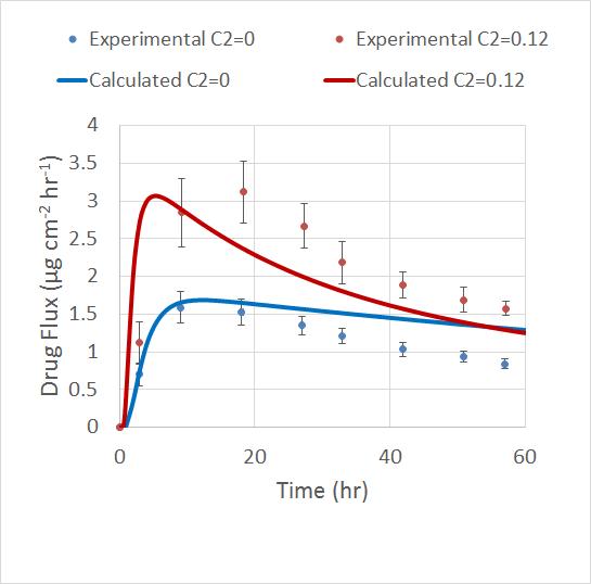 图像描绘了不同渗透促进剂浓度下的仿真结果和实验结果的对比。