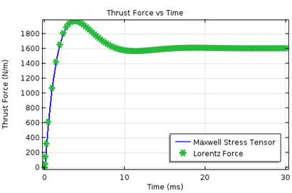 Graph showing the results for the thrust force as a function of time.