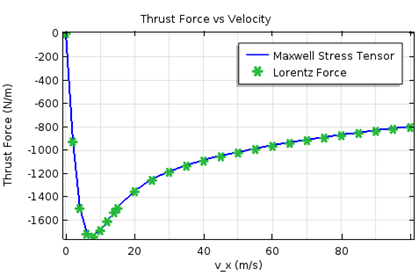 Simulation results for the thrust force for various speeds.