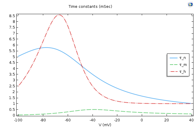 Plot comparing the time constants in a HH model.