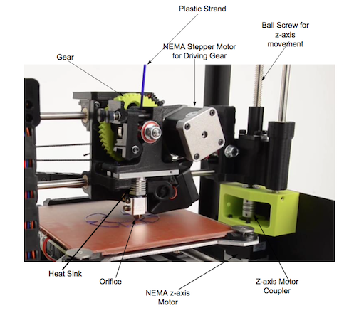 A close-up photograph of a 3D printer head with labeled parts.