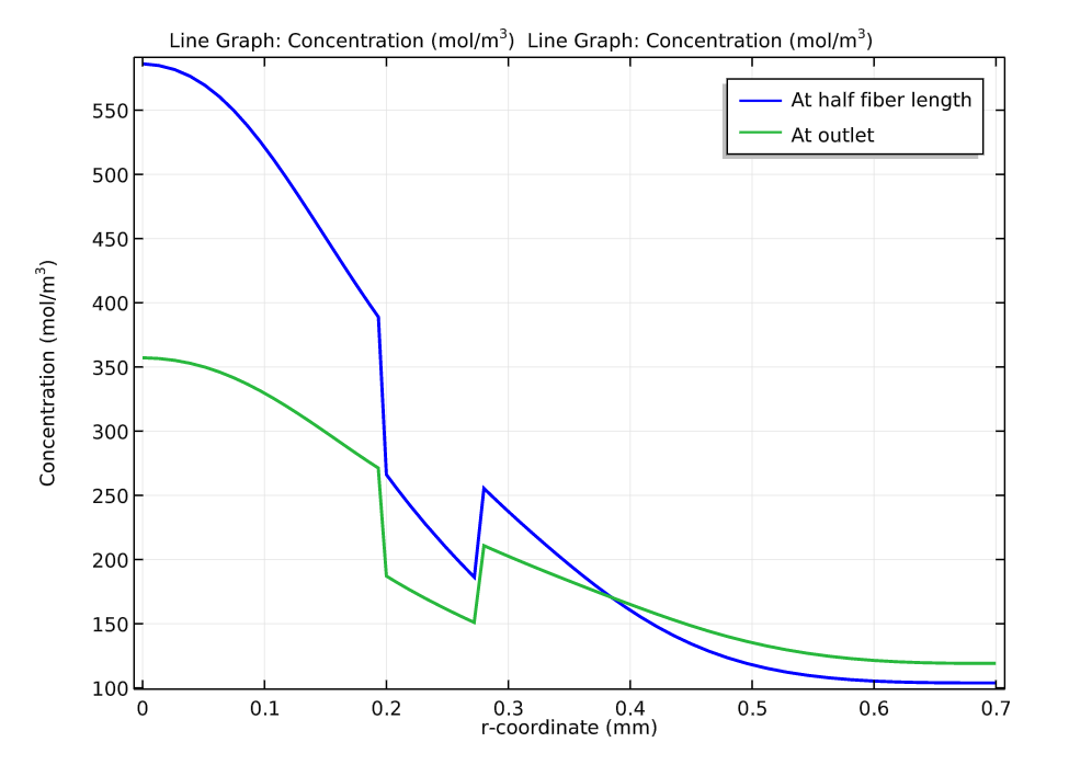 A graph plotting the concentration profile at half of the fiber's length and at the outlet.