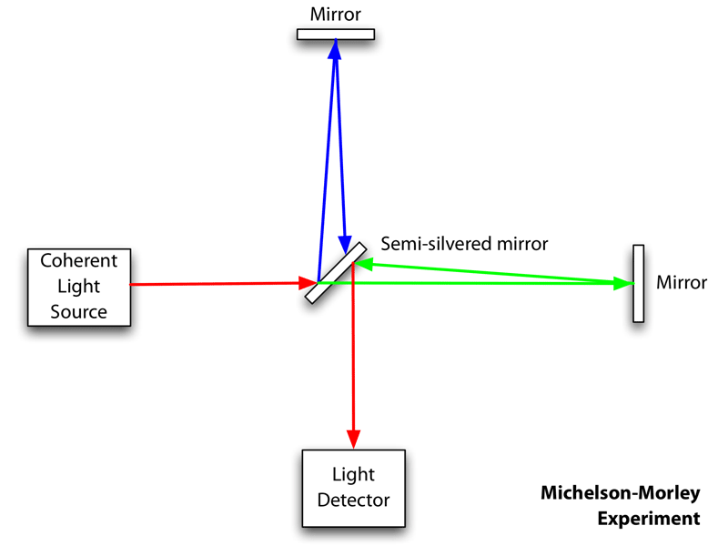 A schematic of the Michelson-Morley experiment.