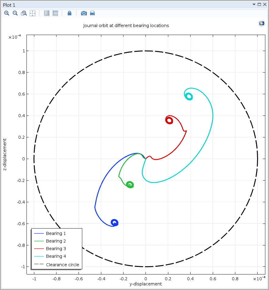An Orbit plot produced with the Rotordynamics Module in COMSOL Multiphysics.