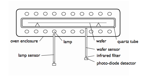 A schematic showing a typical rapid thermal annealing apparatus.