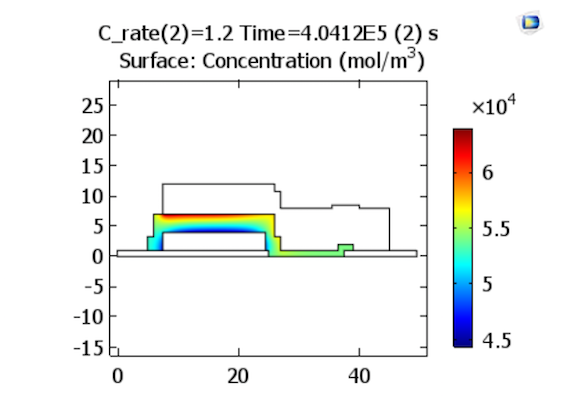 A graph of the lithium-ion concentrations in an electrolyte at the end of discharge with a charge rate of 1.2 C.