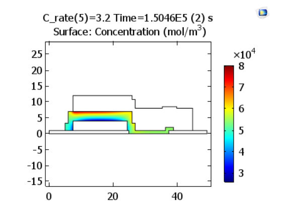 A plot of the lithium-ion concentration in an electrolyte at the end of discharge with a charge rate of 3.2 C.