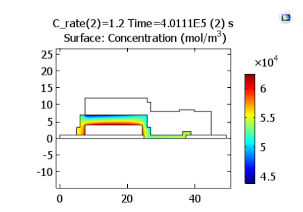 A plot of the lithium ion concentrations in an electrolyte at the end of charge with a charge rate of 1.2 C.