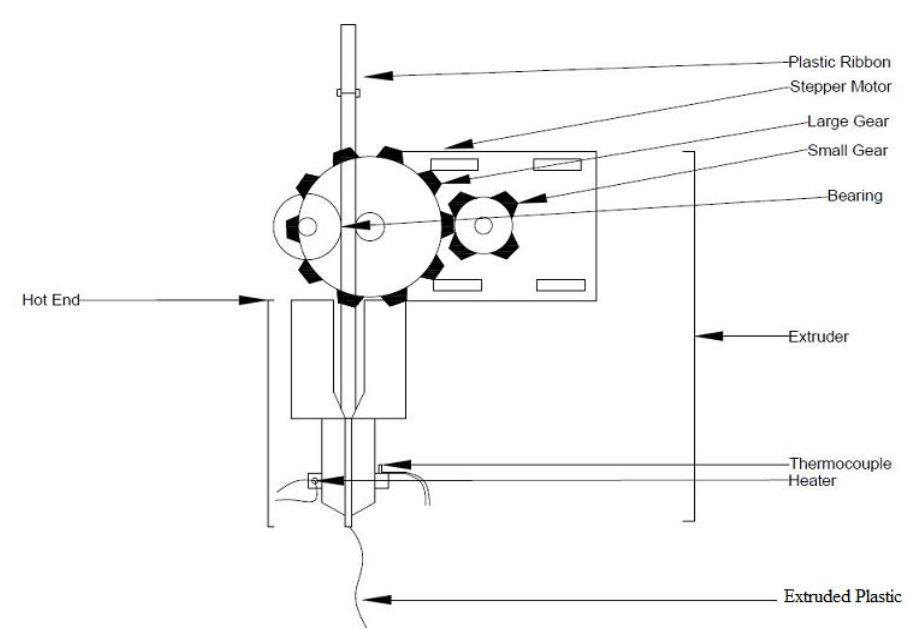 A schematic of the extruder for a 3D printer.