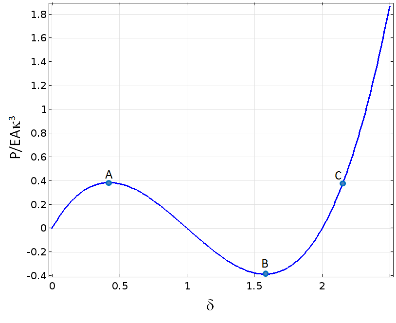 Graph depicting force as a function of displacement.