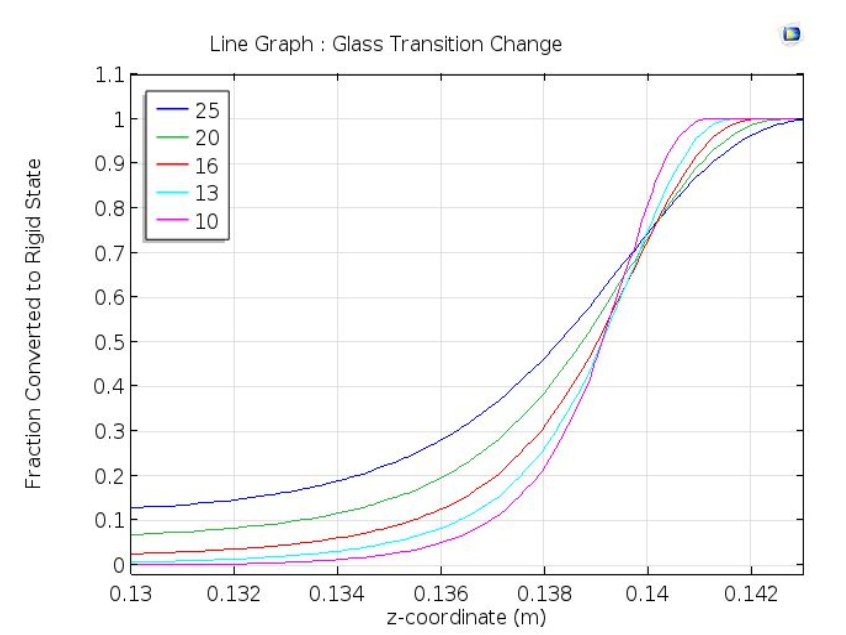 A plot of the fraction of plastic in a liquid state for the 3D printer model.