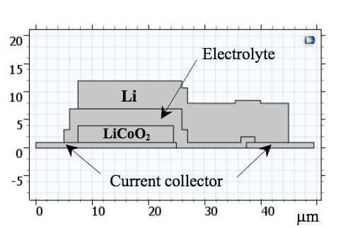 A schematic of a solid-state lithium-ion battery model.