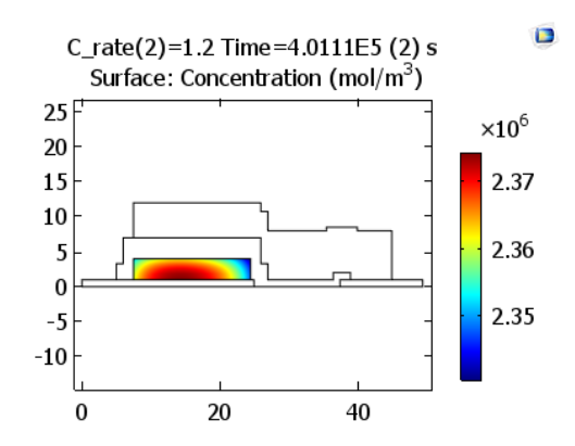 A plot showing the lithium concentrations in a positive electrode at the end of charge.