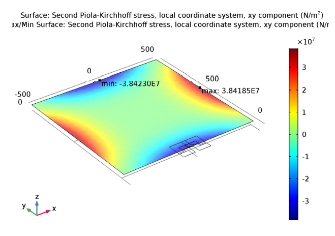 A plot showing the shear stress in the piezoresistor's local coordinate system in COMSOL Multiphysics®.