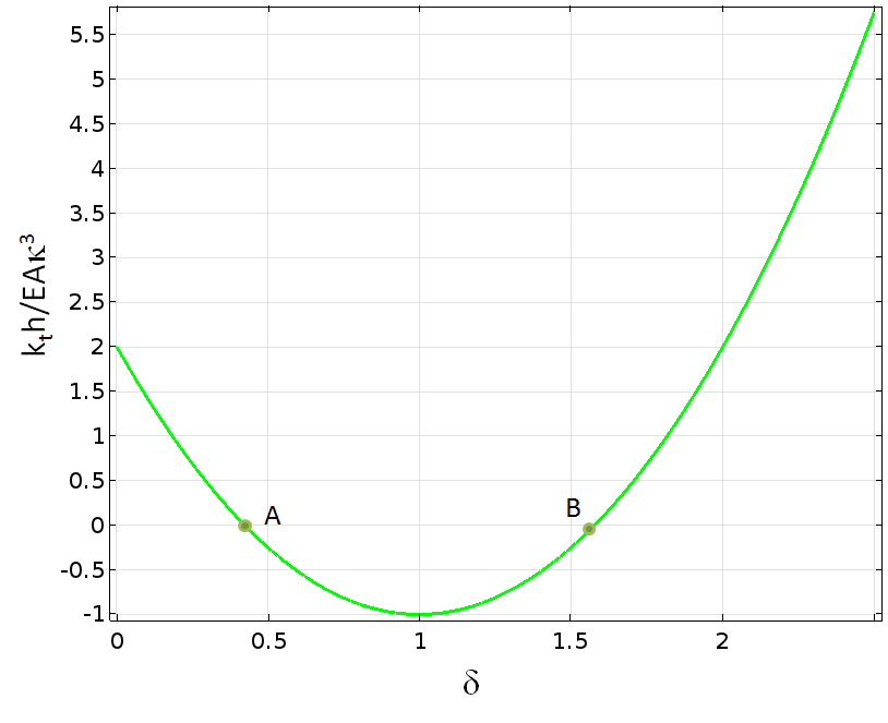Graph showing stiffness as a function of vertical displacement.