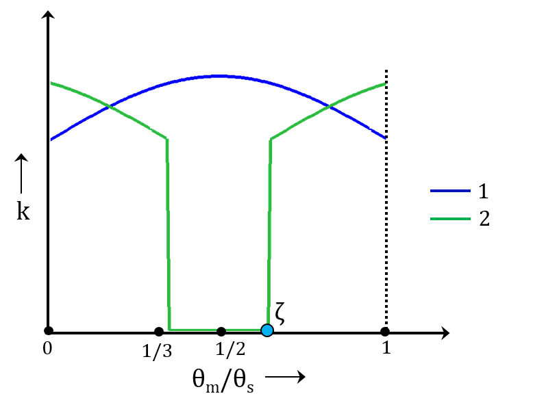 A schematic of the typical variation of gear tooth stiffness for the first two pairs of gear teeth when the contact ratio is between 1 and 2.
