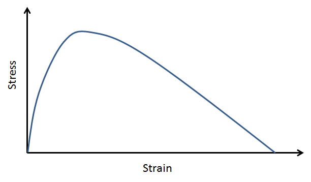 Simple chart describing strain-softening material.